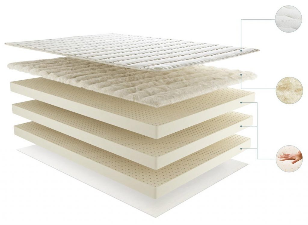 Makeup of PlushBeds' eco friendly and sustainable mattress.